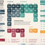 New Periodic Table of SEO (2011)