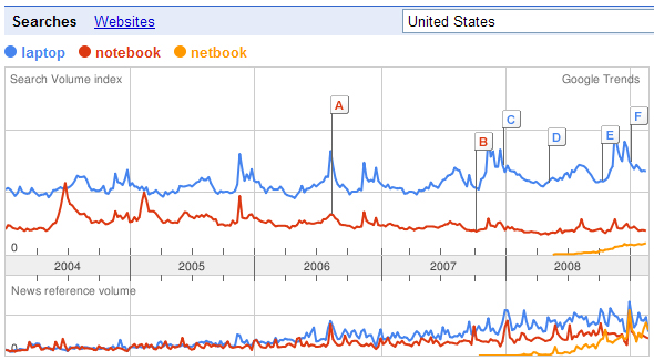 Google Trends Stats (US) for laptop, notebook, netbook