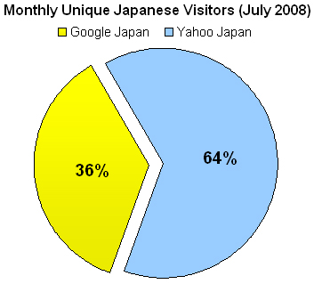 Monthly Japanase Unique Visitors for Yahoo.co.jp and Google.co.jp